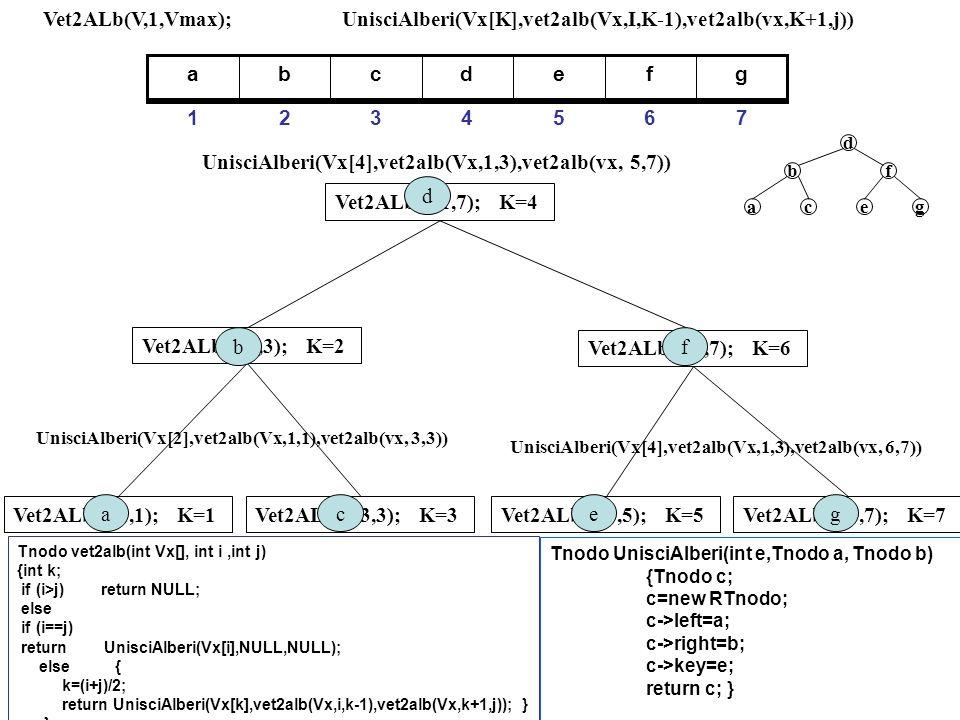 UnisciAlberi(Vx[K],vet2alb(Vx,I,K-1),vet2alb(vx,K+1,j))
